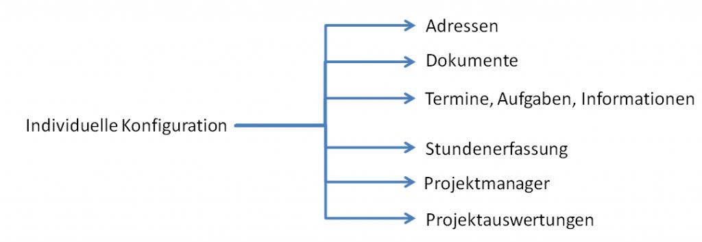 Diagramm Start+